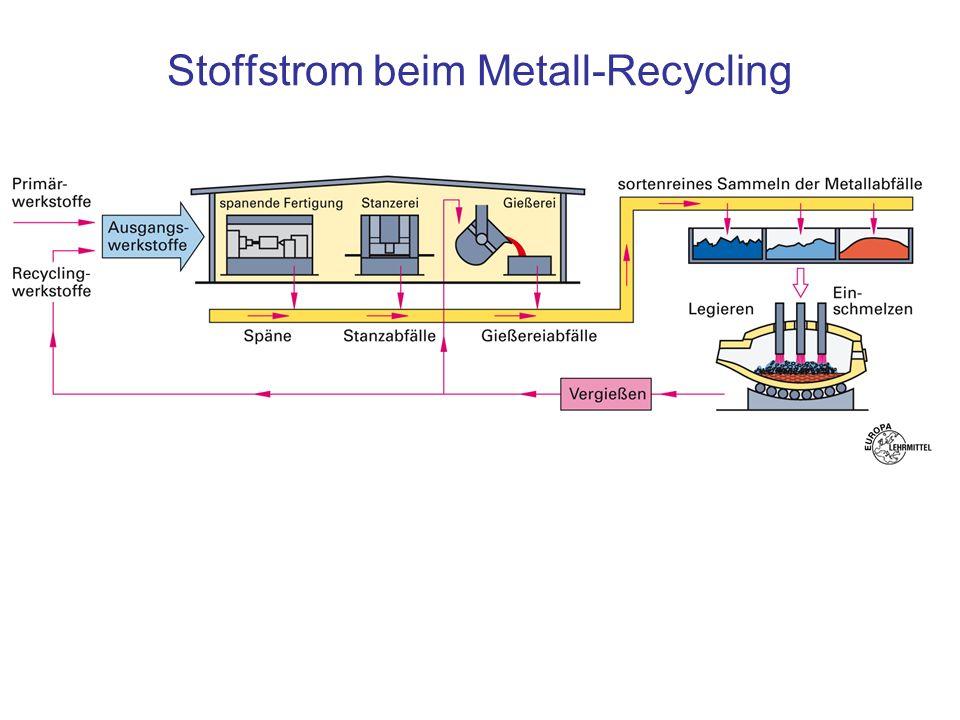 Stoffstrom beim Metall-Recycling