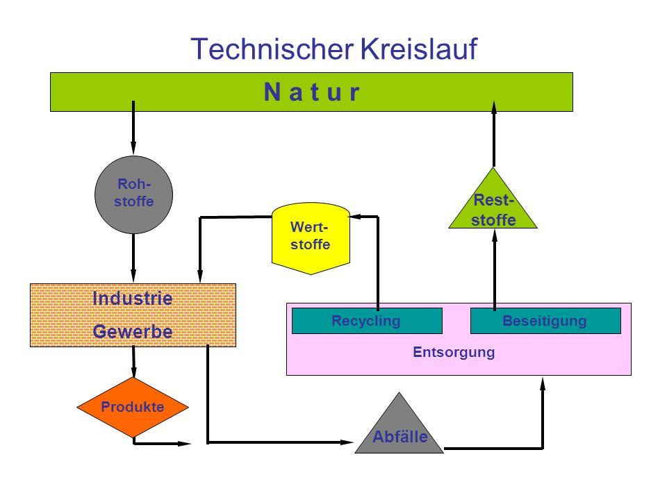 Technischer Kreislauf
