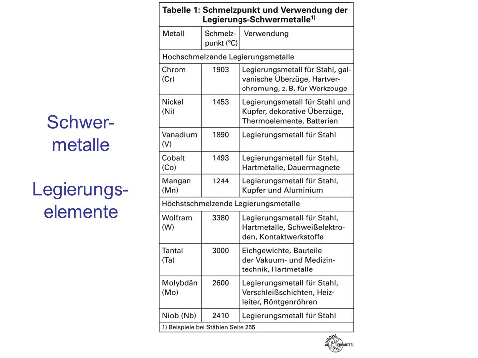 Schwer-metalle Legierungs-elemente