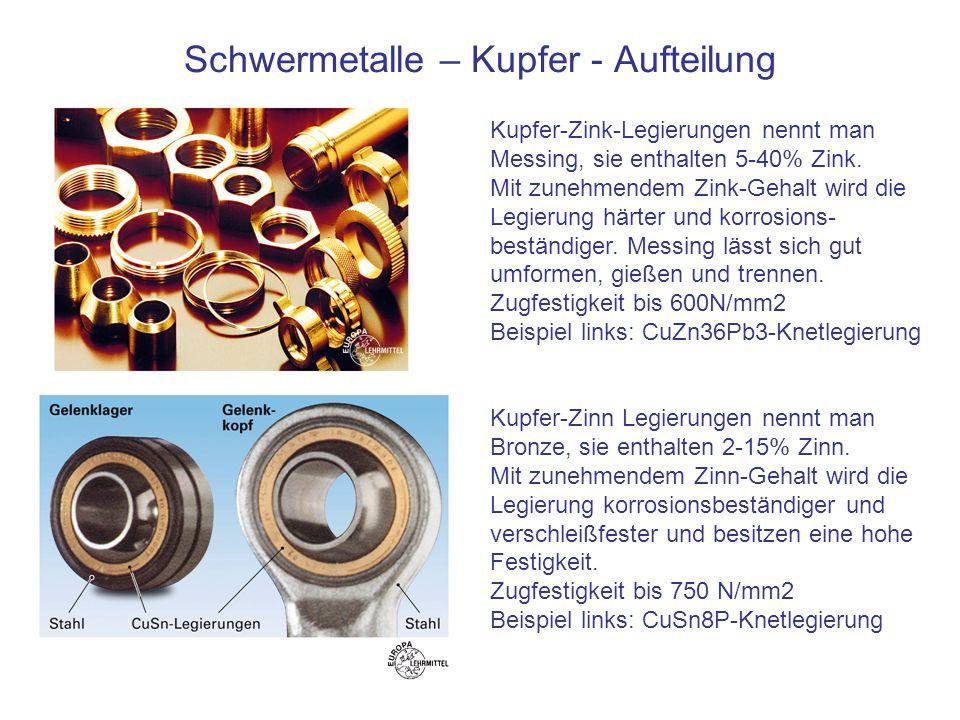 Schwermetalle – Kupfer - Aufteilung