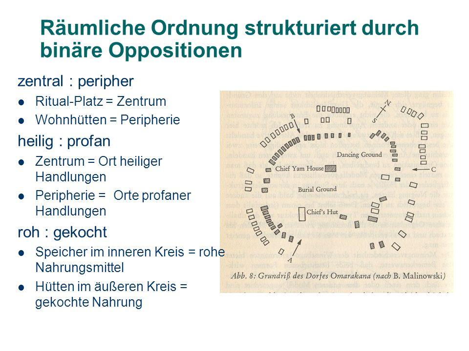 Räumliche Ordnung strukturiert durch binäre Oppositionen