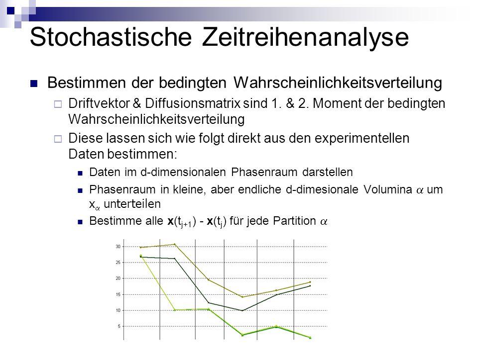 Stochastische Zeitreihenanalyse