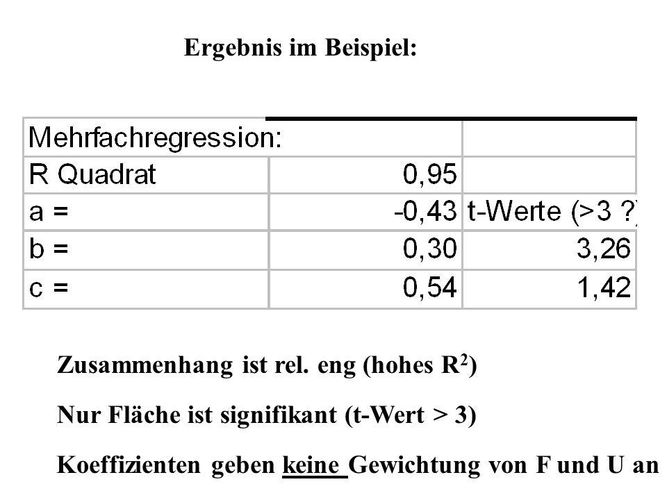 Ergebnis im Beispiel:Zusammenhang ist rel. eng (hohes R2) Nur Fläche ist signifikant (t-Wert > 3)