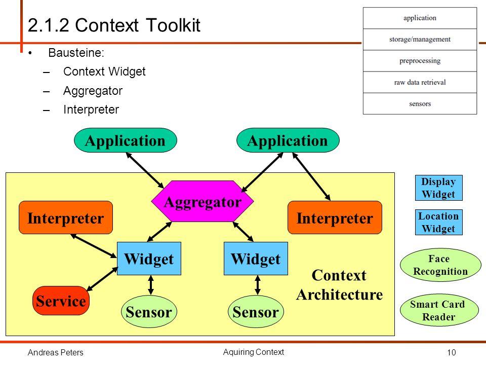2.1.2 Context Toolkit Application Aggregator Interpreter Widget