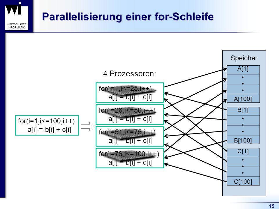 Parallelisierung einer for-Schleife