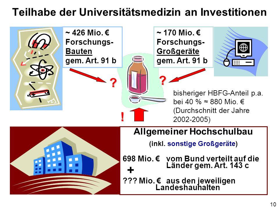 Teilhabe der Universitätsmedizin an Investitionen