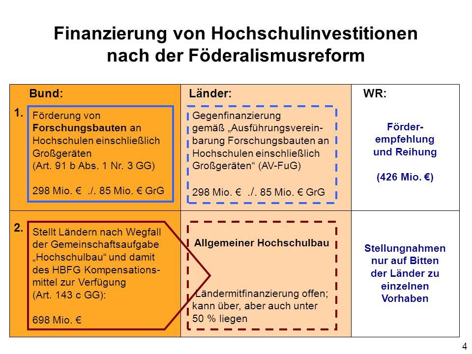 Finanzierung von Hochschulinvestitionen nach der Föderalismusreform