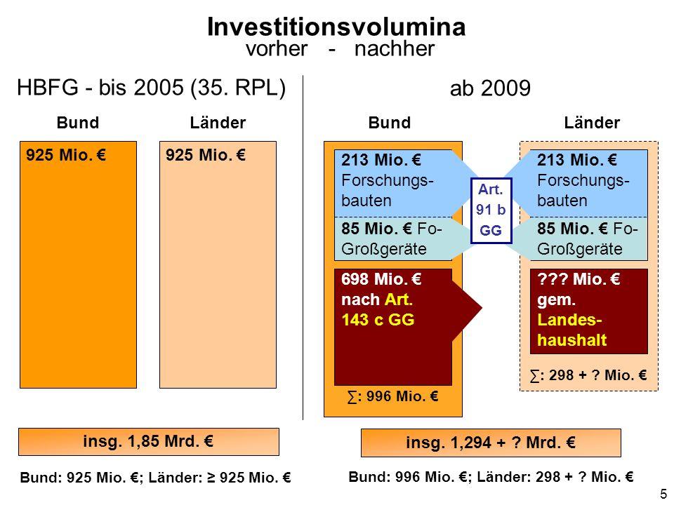 Investitionsvolumina vorher - nachher