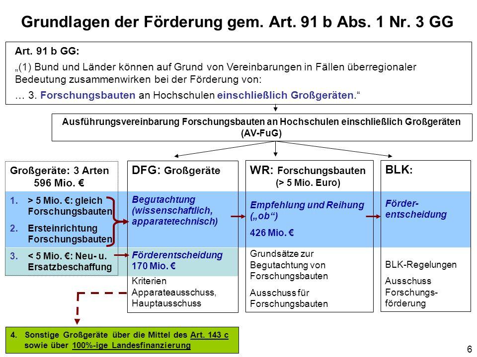Grundlagen der Förderung gem. Art. 91 b Abs. 1 Nr. 3 GG