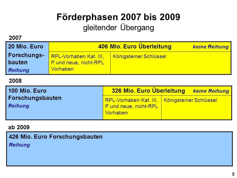 Förderphasen 2007 bis 2009 gleitender Übergang