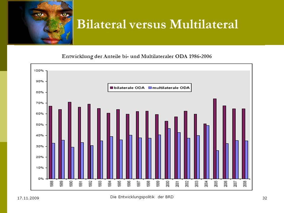 Bilateral versus Multilateral