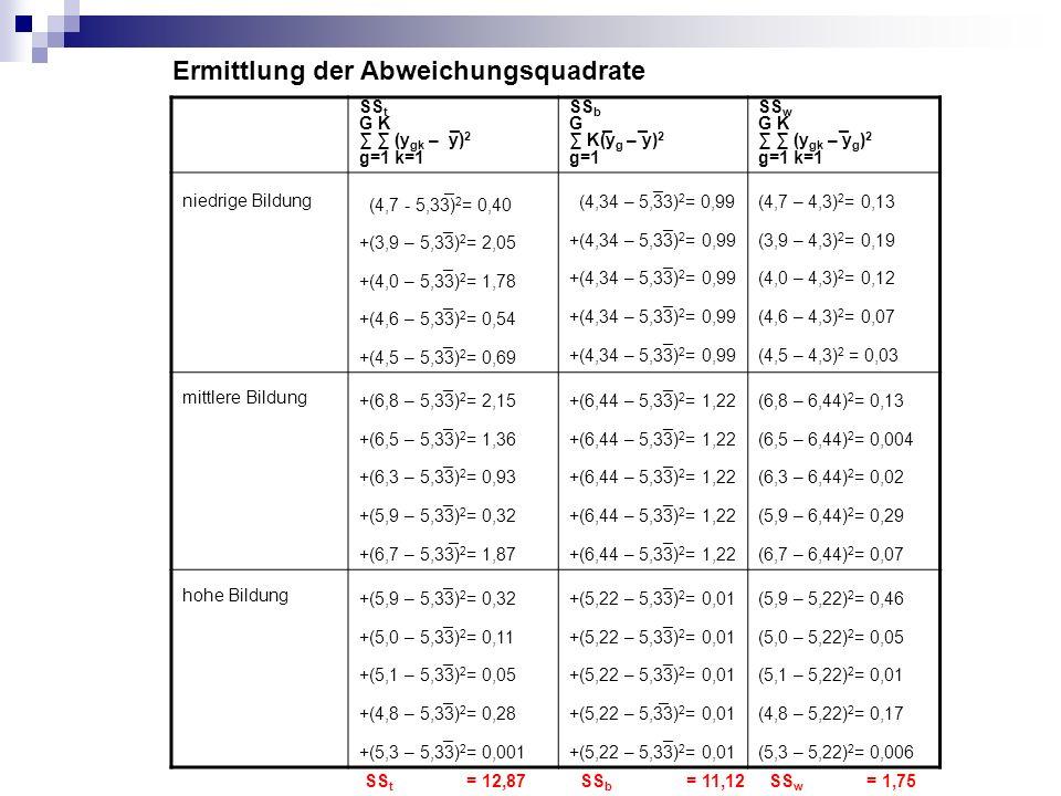 SSt = 12,87 SSb = 11,12 SSw = 1,75 Ermittlung der Abweichungsquadrate