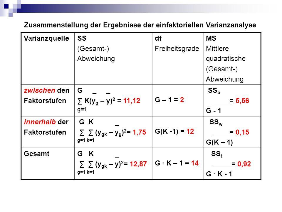 Varianzquelle SS (Gesamt-) Abweichung df Freiheitsgrade MS Mittlere