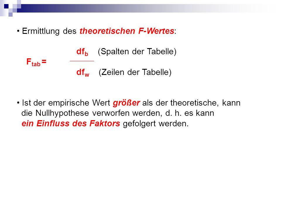 Ermittlung des theoretischen F-Wertes:
