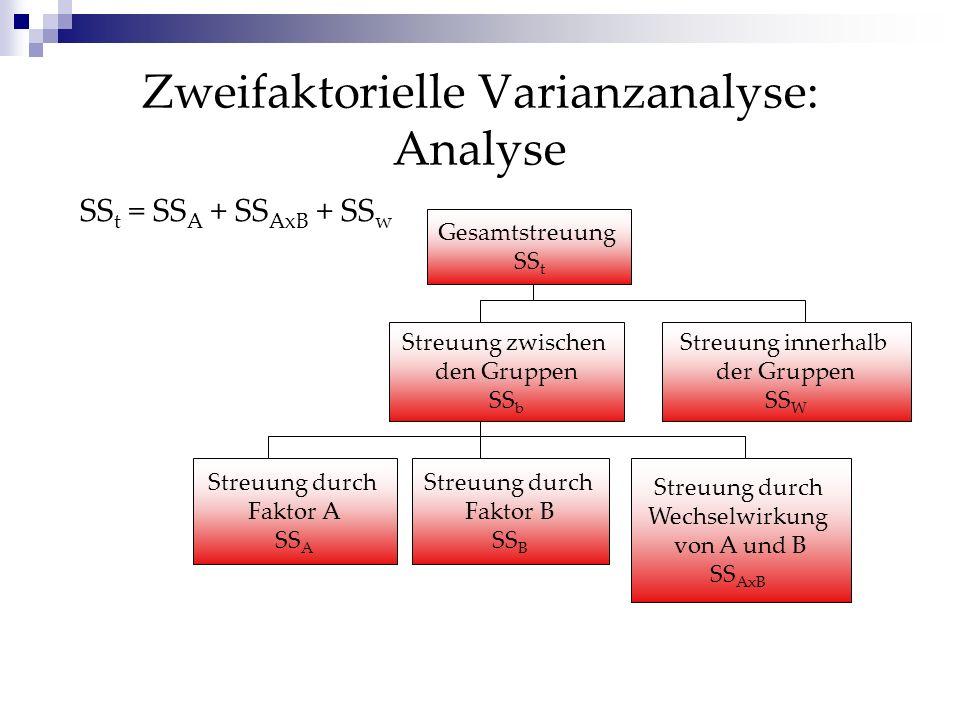 Zweifaktorielle Varianzanalyse: Analyse