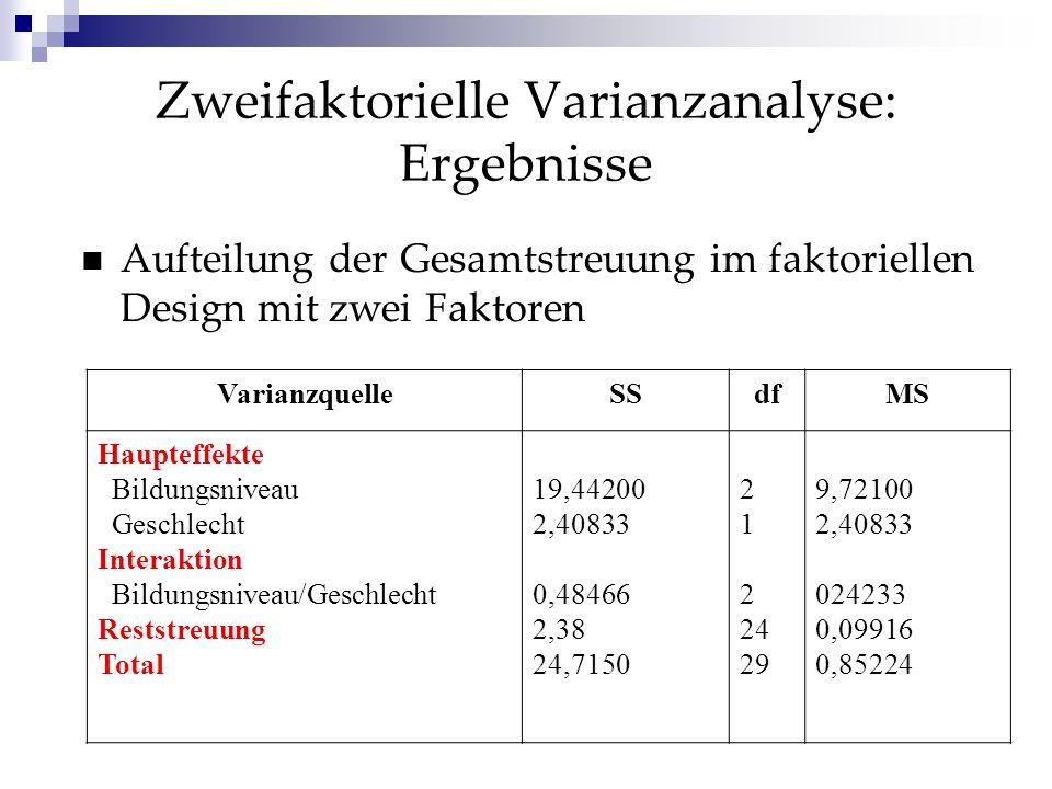 Zweifaktorielle Varianzanalyse: Ergebnisse