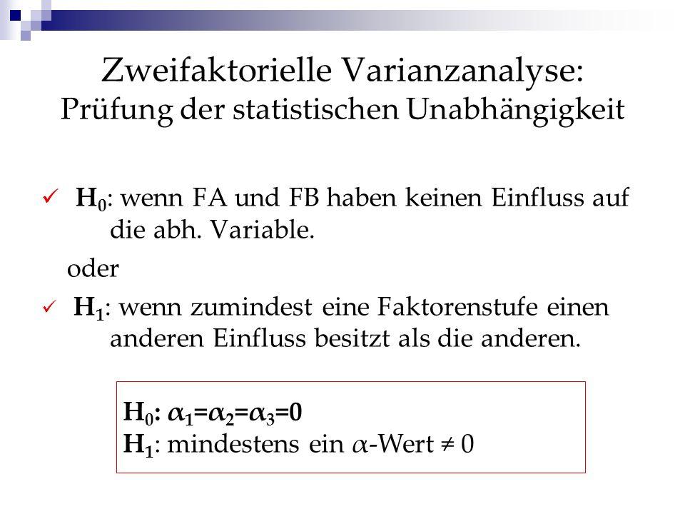 Zweifaktorielle Varianzanalyse: Prüfung der statistischen Unabhängigkeit