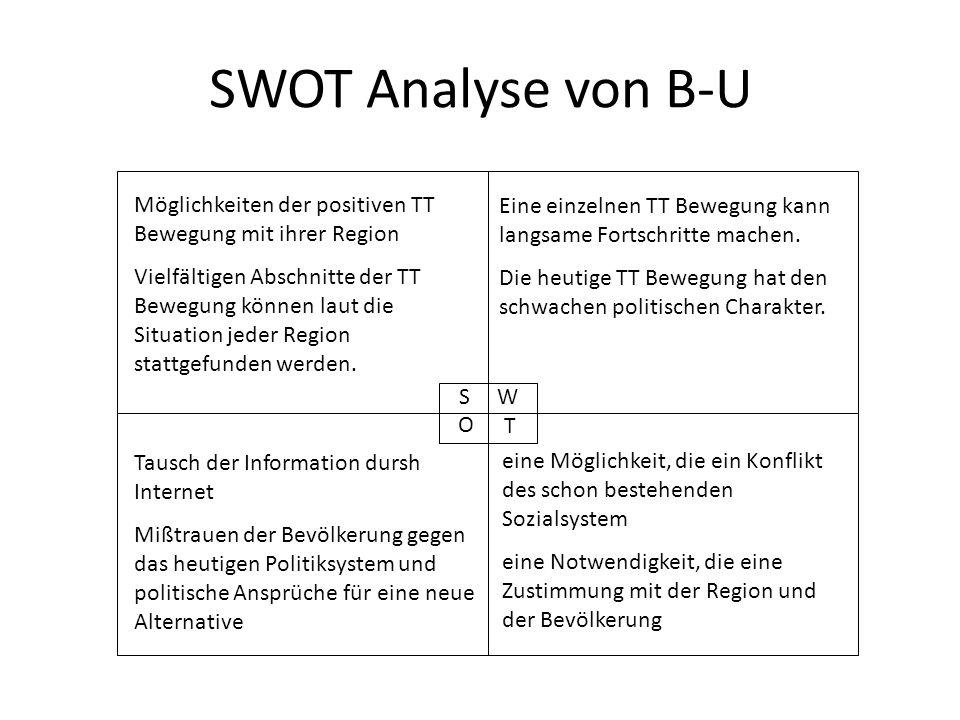 SWOT Analyse von B-U Möglichkeiten der positiven TT Bewegung mit ihrer Region.