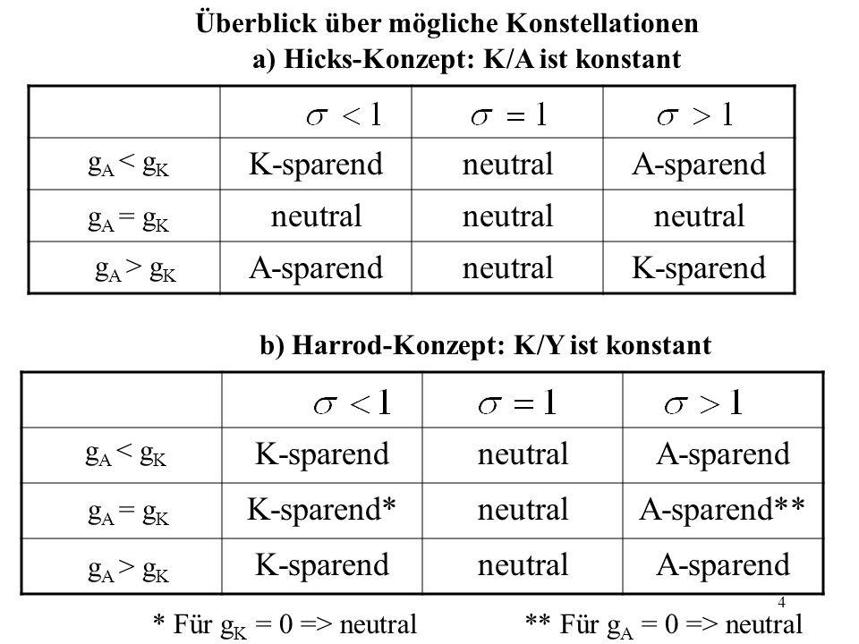 K-sparend neutral A-sparend K-sparend neutral A-sparend K-sparend*