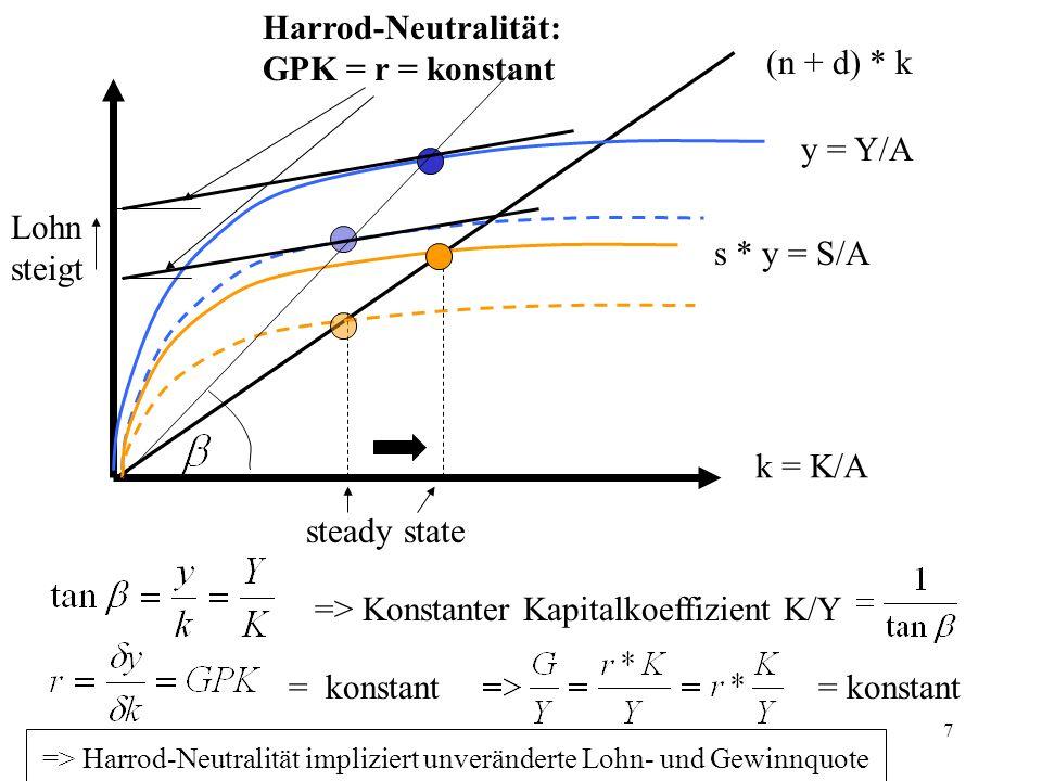 => Konstanter Kapitalkoeffizient K/Y