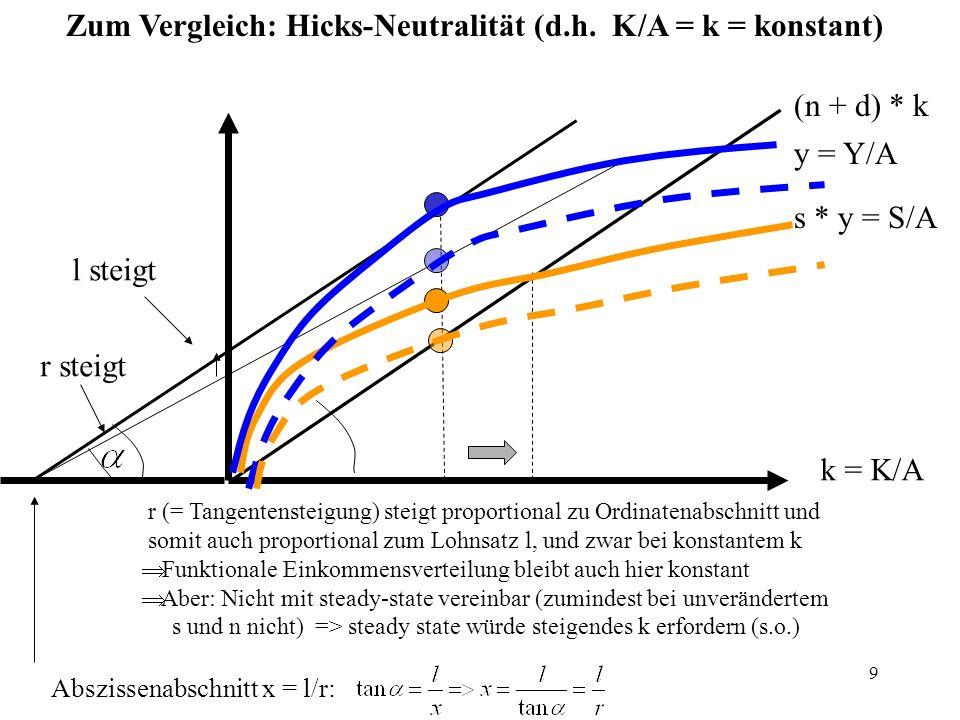 Zum Vergleich: Hicks-Neutralität (d.h. K/A = k = konstant)