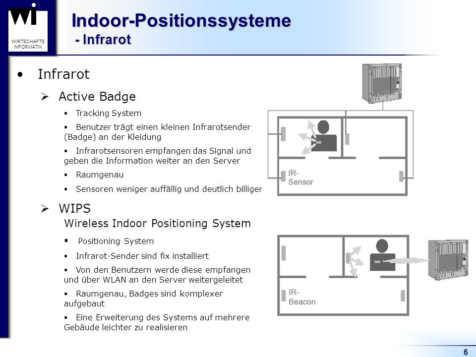 Indoor-Positionssysteme - Infrarot