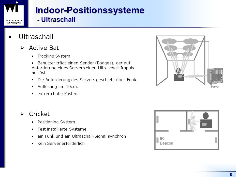 Indoor-Positionssysteme - Ultraschall