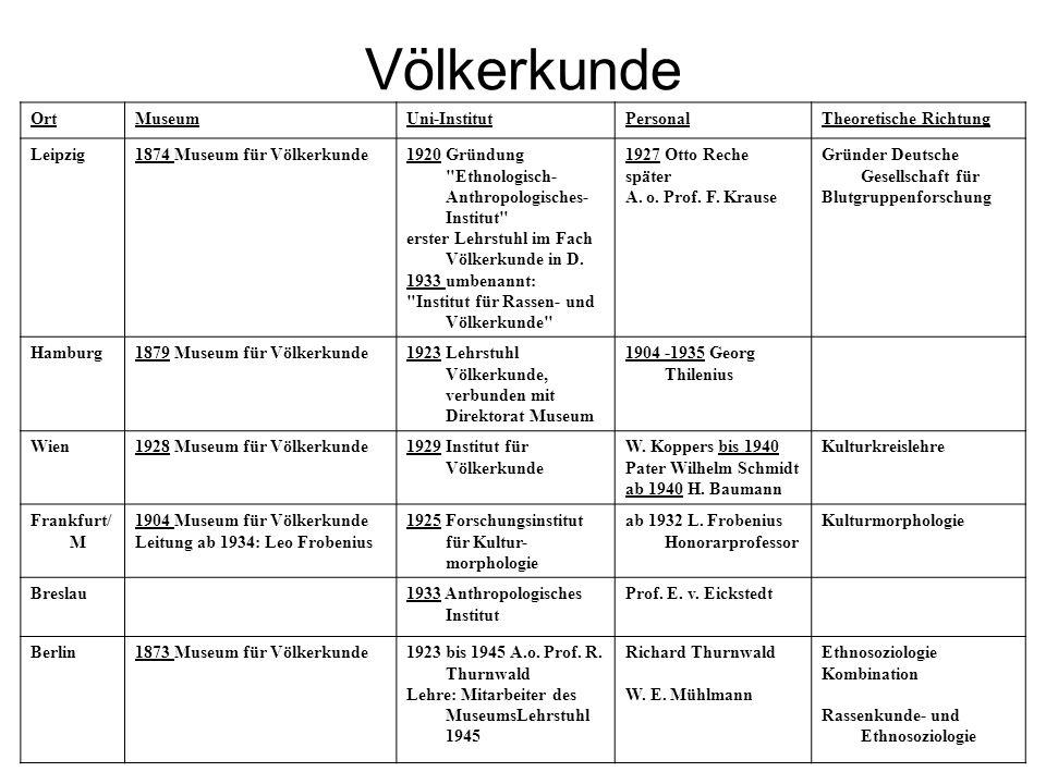 Völkerkunde Ort Museum Uni-Institut Personal Theoretische Richtung