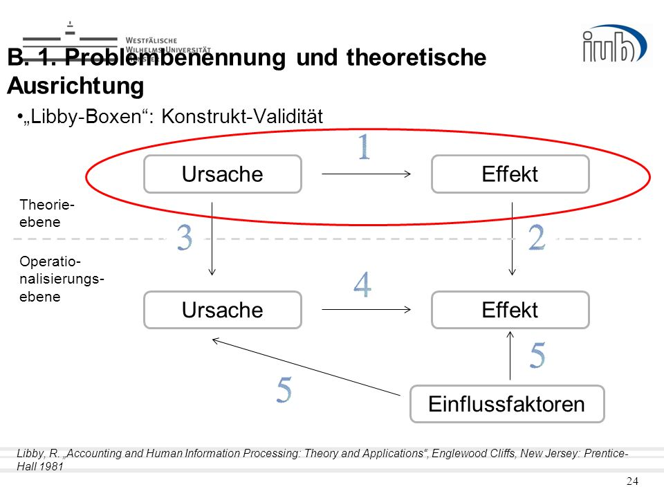 B. 1. Problembenennung und theoretische Ausrichtung