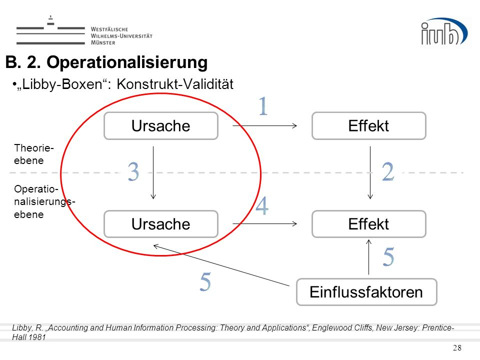 B. 2. Operationalisierung