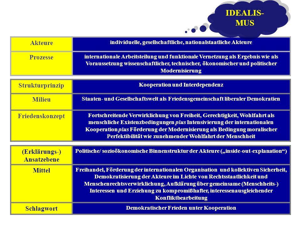 IDEALIS-MUS Akteure Prozesse Strukturprinzip Milieu Friedenskonzept
