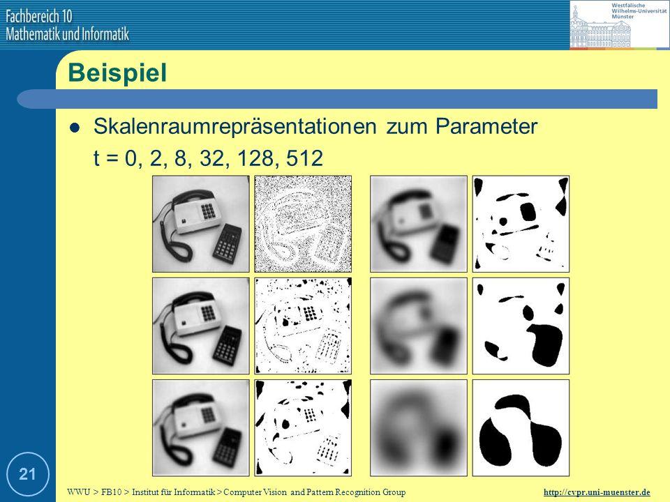 Beispiel Skalenraumrepräsentationen zum Parameter