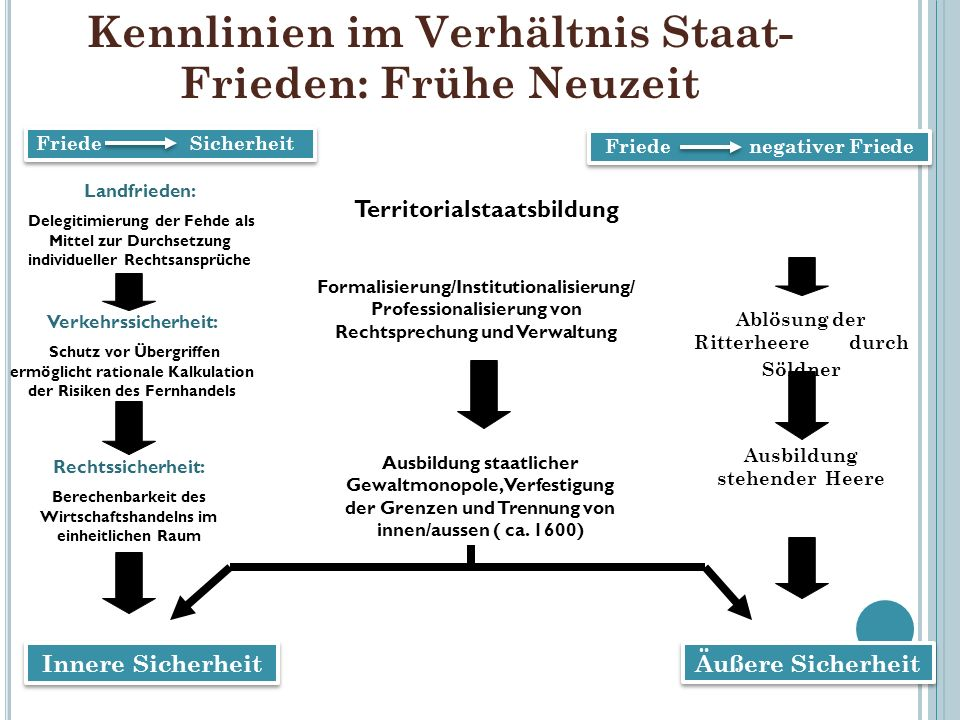 Kennlinien im Verhältnis Staat-Frieden: Frühe Neuzeit