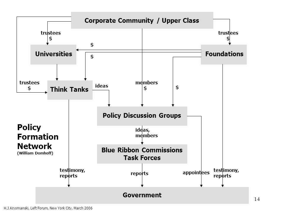 Policy Formation Network (William Domhoff)