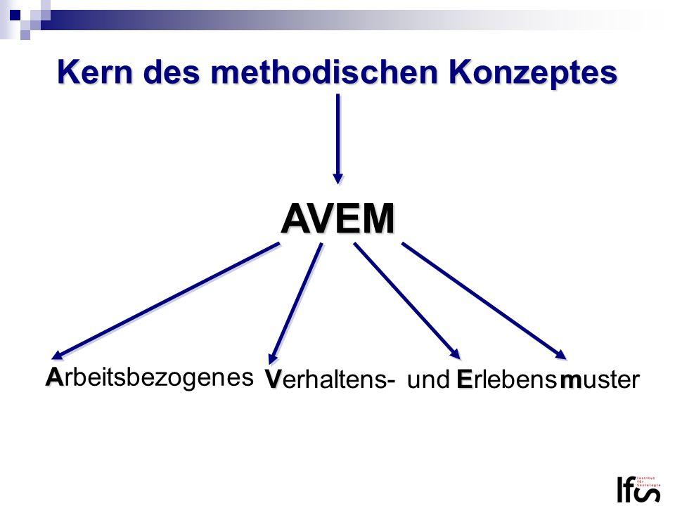 Kern des methodischen Konzeptes