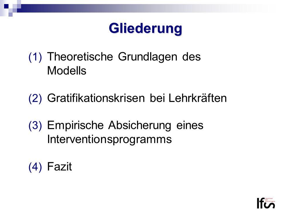 Gliederung Theoretische Grundlagen des Modells