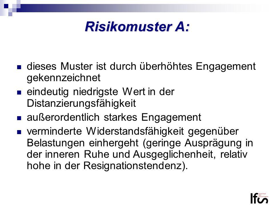 Risikomuster A: dieses Muster ist durch überhöhtes Engagement gekennzeichnet. eindeutig niedrigste Wert in der Distanzierungsfähigkeit.