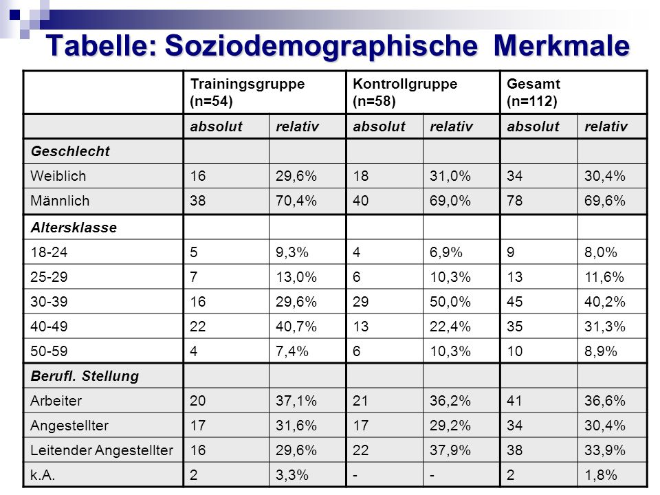 Tabelle: Soziodemographische Merkmale