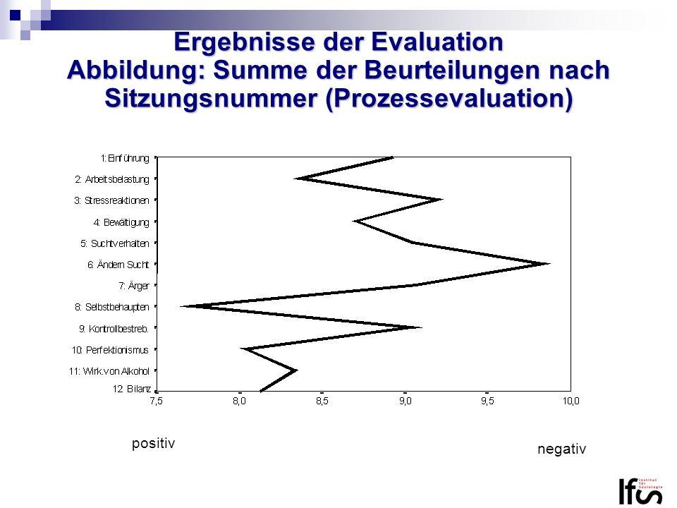 Ergebnisse der Evaluation Abbildung: Summe der Beurteilungen nach Sitzungsnummer (Prozessevaluation)