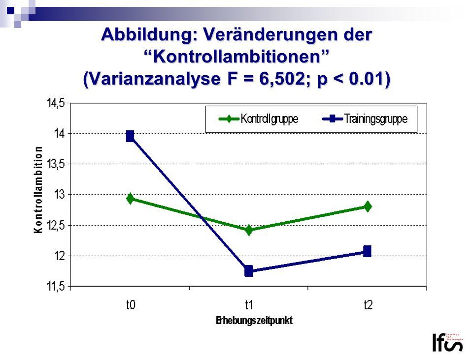 Abbildung: Veränderungen der Kontrollambitionen (Varianzanalyse F = 6,502; p < 0.01)