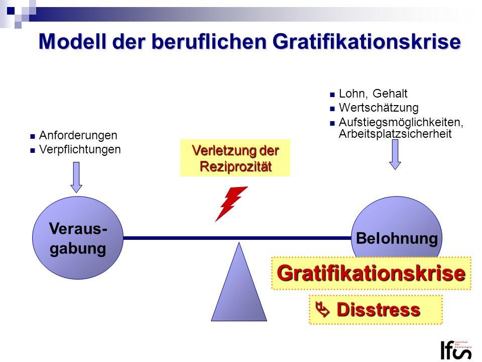 Modell der beruflichen Gratifikationskrise