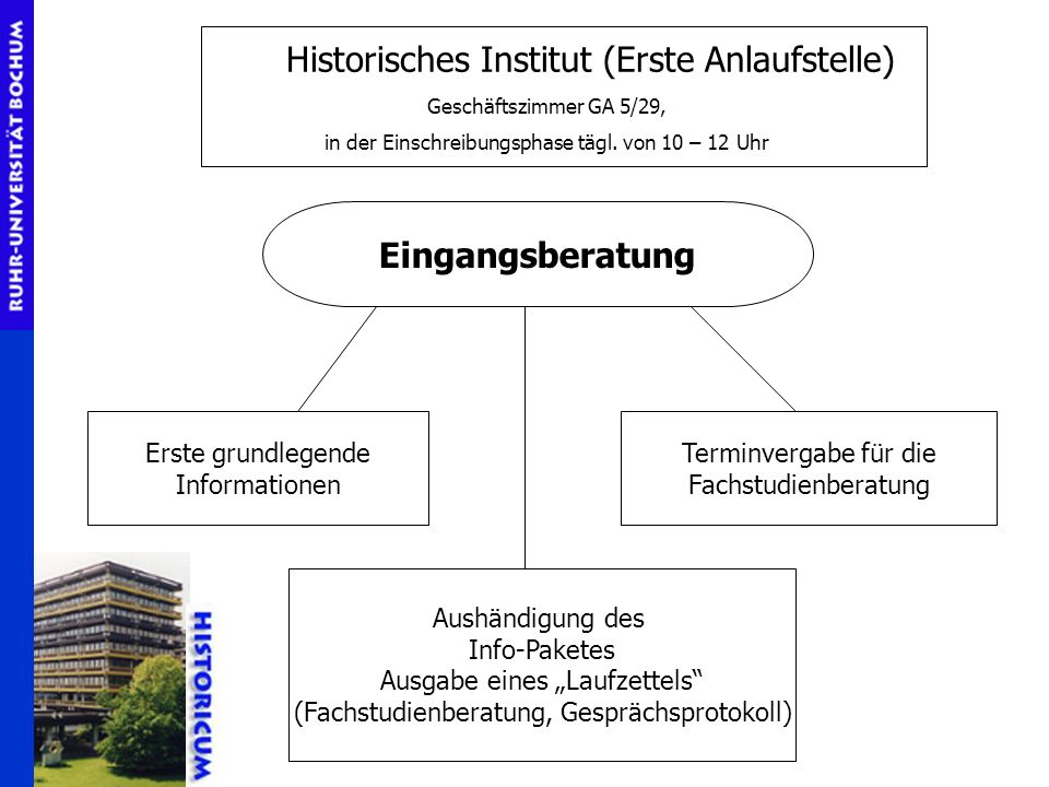Historisches Institut (Erste Anlaufstelle)