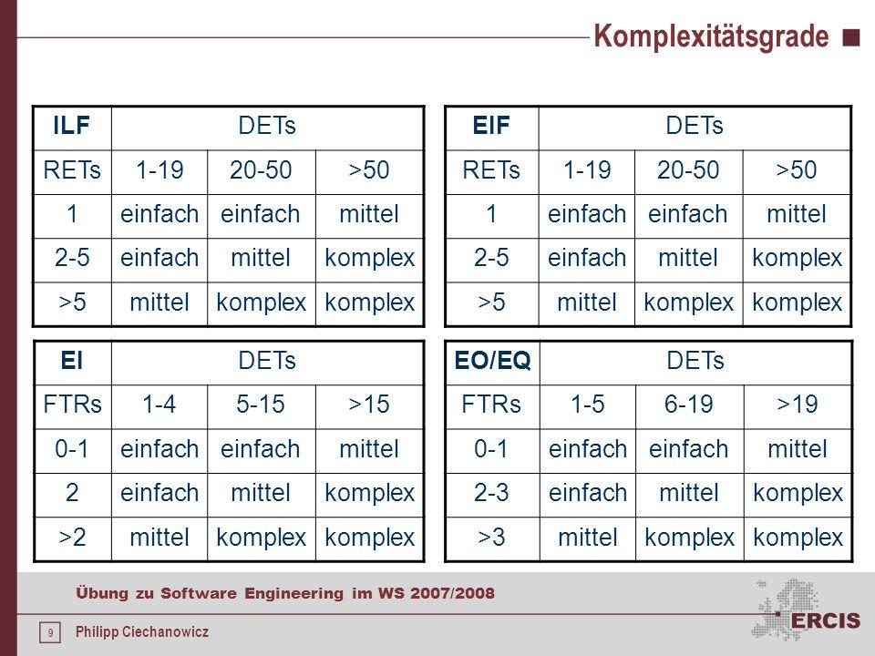 Komplexitätsgrade ILF DETs RETs 1-19 20-50 >50 1 einfach mittel 2-5