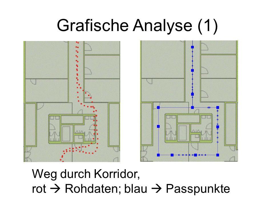 Grafische Analyse (1) Weg durch Korridor,