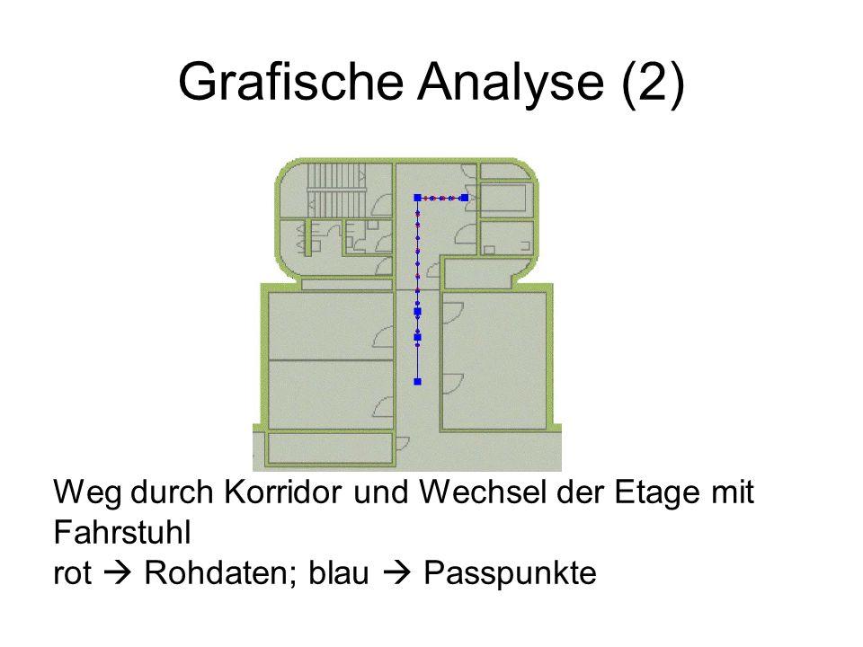 Grafische Analyse (2) Weg durch Korridor und Wechsel der Etage mit Fahrstuhl.
