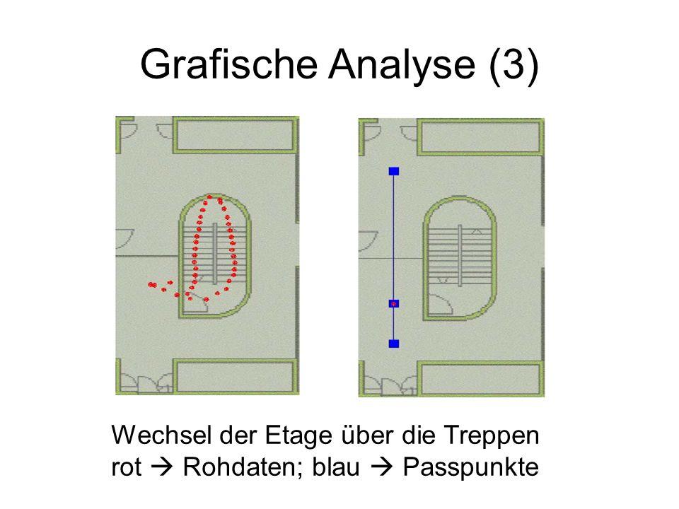 Grafische Analyse (3) Wechsel der Etage über die Treppen