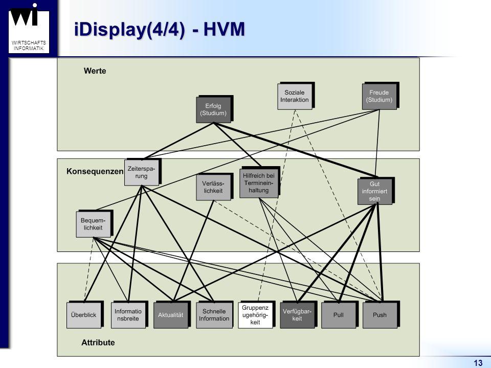 iDisplay(4/4) - HVM