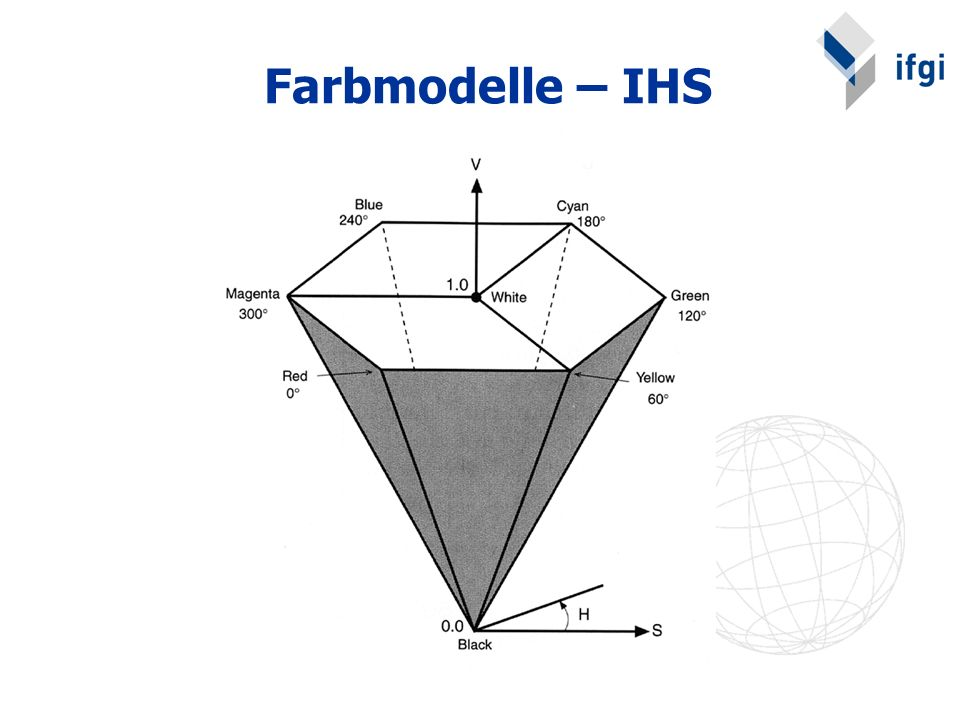 Farbmodelle – IHS