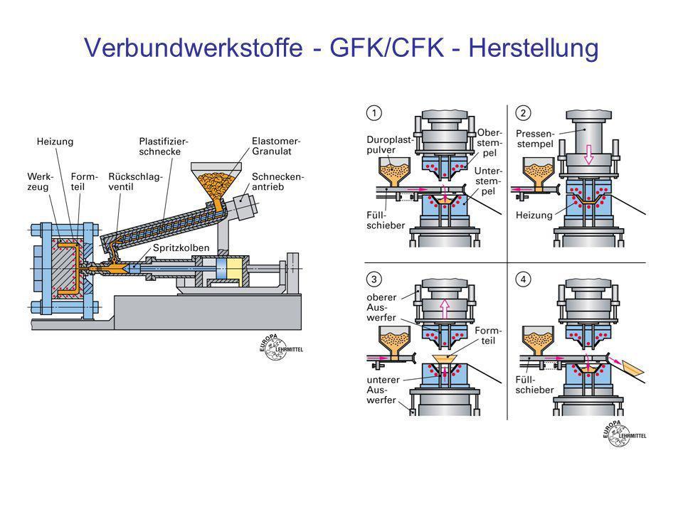 Verbundwerkstoffe - GFK/CFK - Herstellung