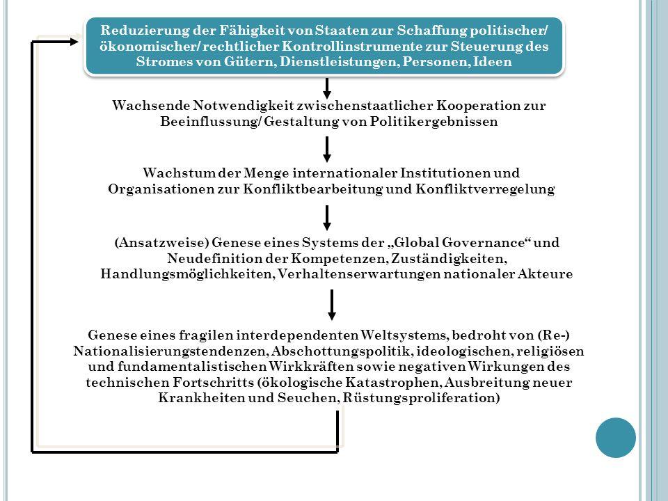 Reduzierung der Fähigkeit von Staaten zur Schaffung politischer/ ökonomischer/ rechtlicher Kontrollinstrumente zur Steuerung des Stromes von Gütern, Dienstleistungen, Personen, Ideen